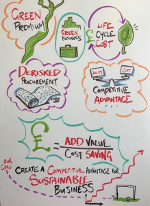 A drawing linking life cycle costs, green premiums and other elements to create a competitive advantage for sustainable business