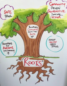 A drawing of a tree, connecting safe space, green space, community and other elements