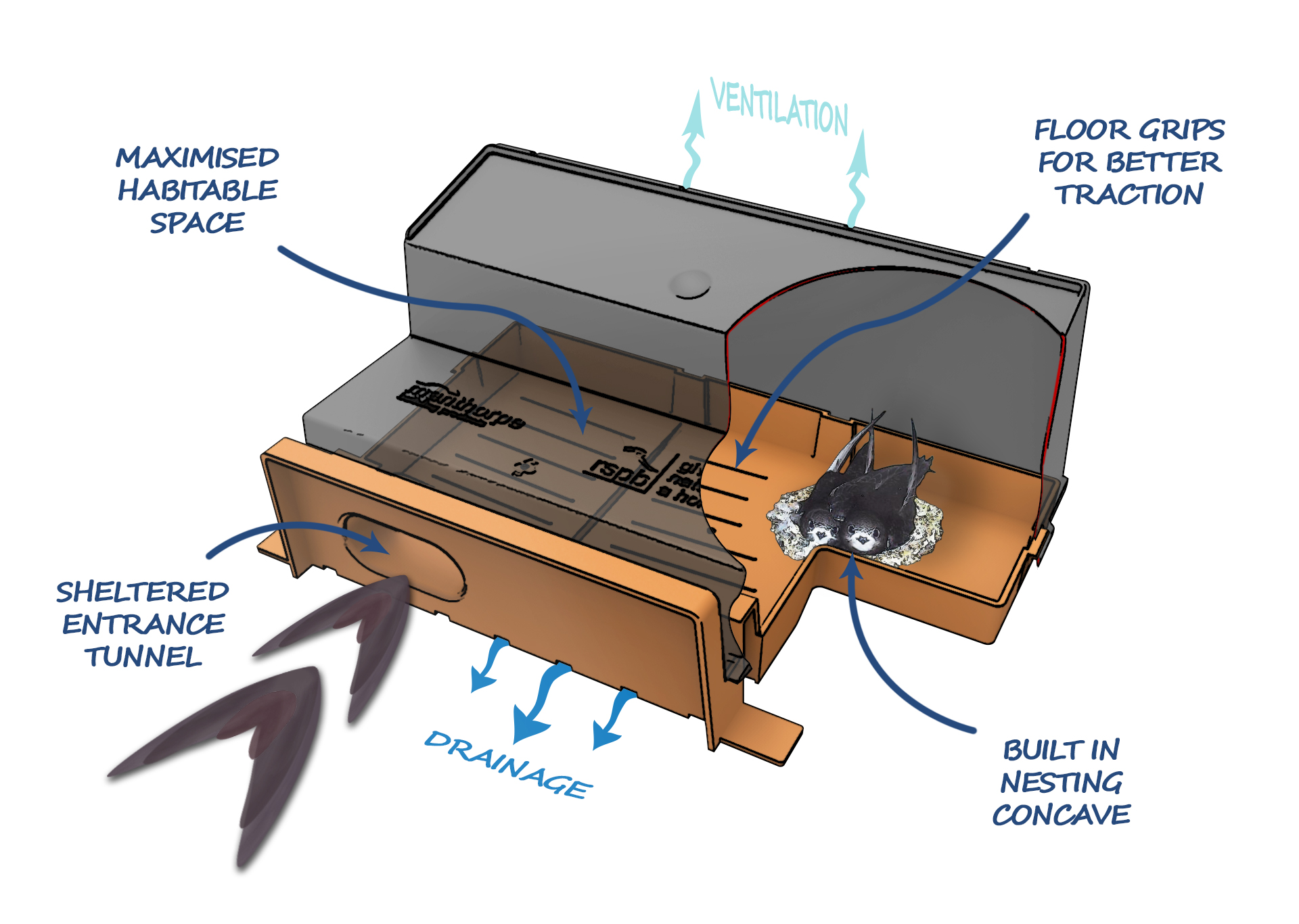 An illustration showing the internal workings of a swift brick which features a sheltered tunnel entrance, floor grips for traction and a built in nesting concave.